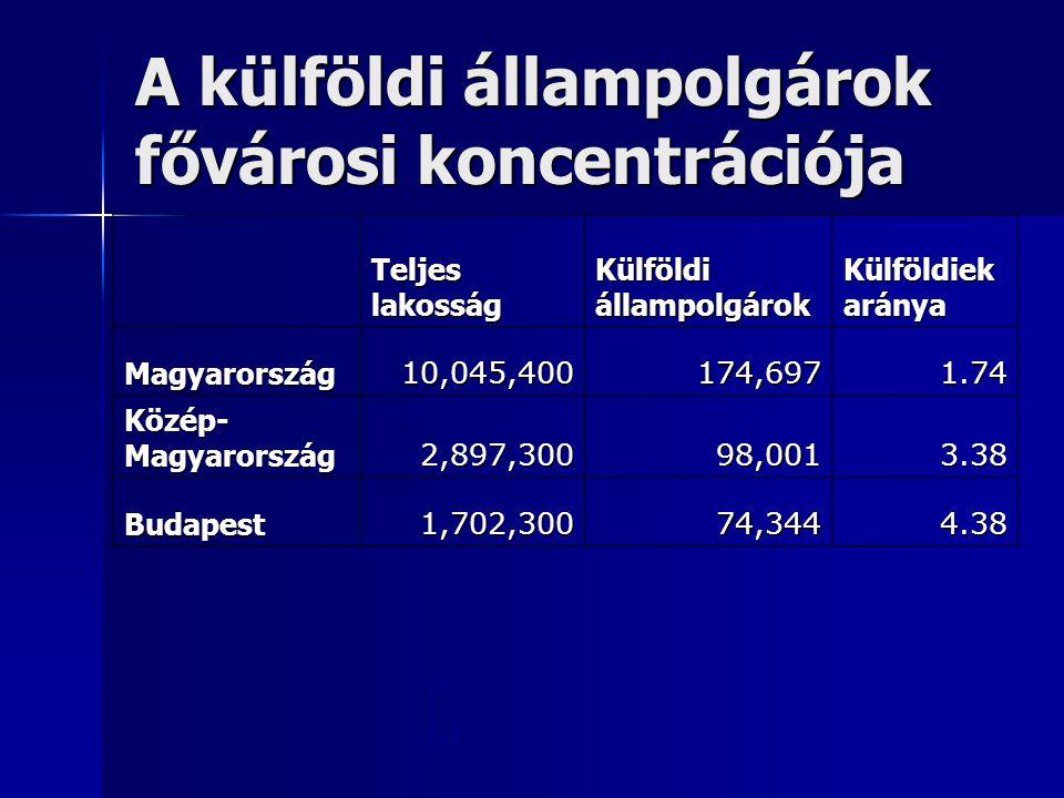 A külföldi állampolgárok fővárosi koncentrációja TeljeslakosságKülföldiállampolgárokKülföldiekaránya Magyarország 10,045,400 174,697 1.74 Közép-Magyar