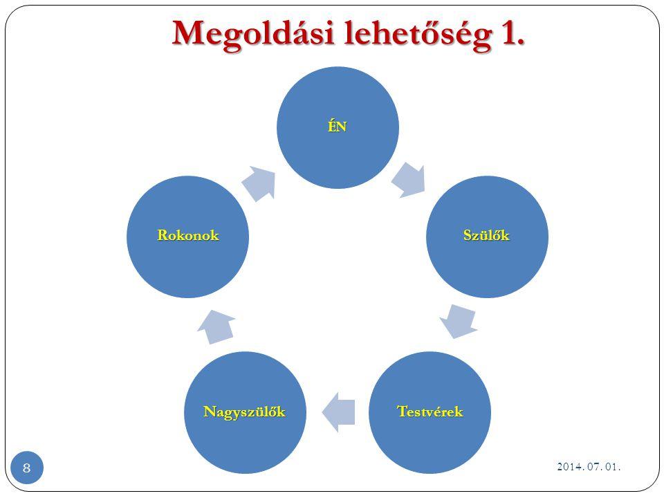 A kapcsolattartás megújuló formái 2.