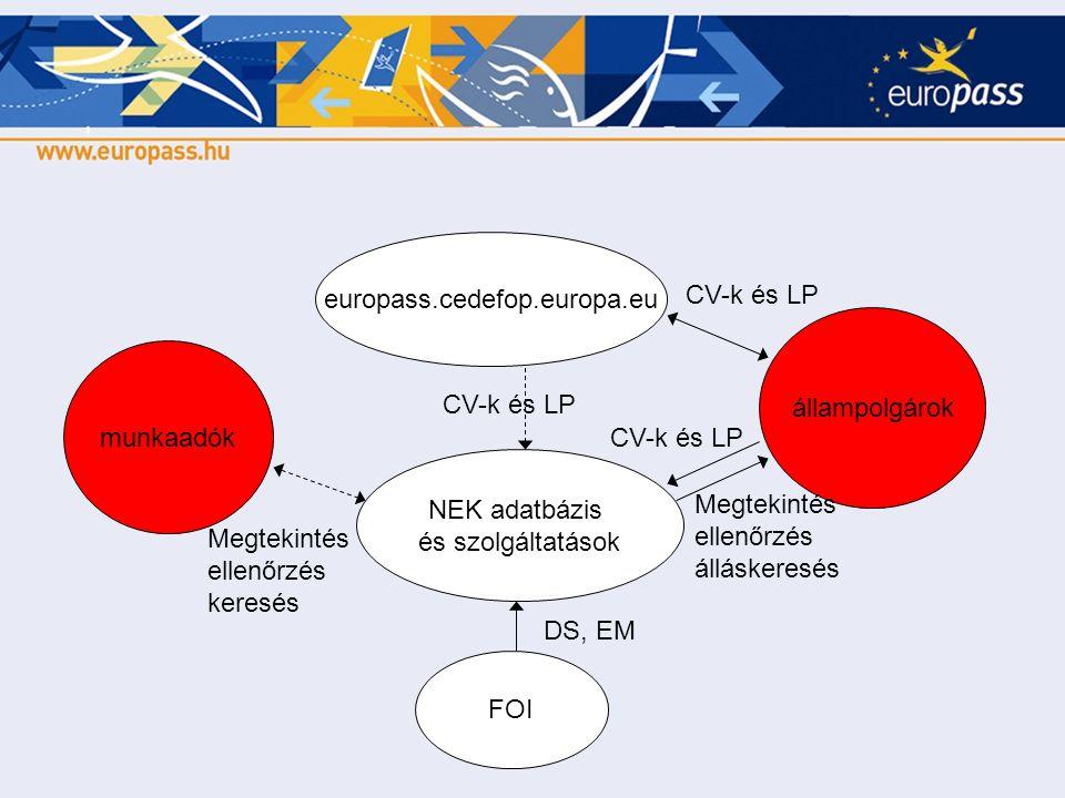 NEK adatbázis és szolgáltatások europass.cedefop.europa.eu állampolgárok munkaadók FOI CV-k és LP DS, EM Megtekintés ellenőrzés keresés Megtekintés el
