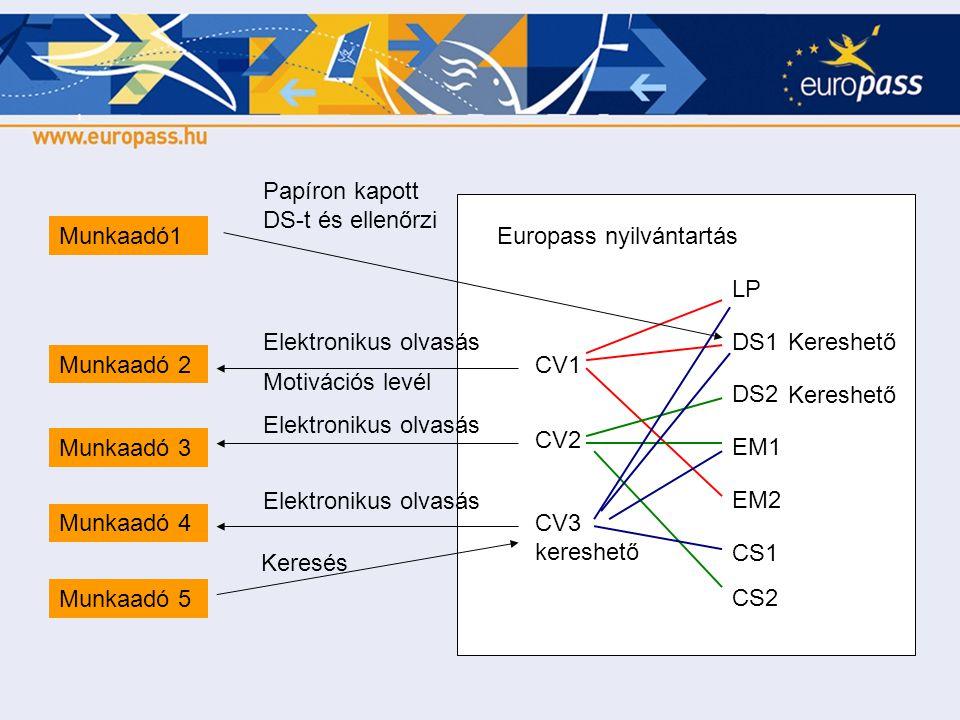 CV1 CV2 CV3 kereshető Europass nyilvántartás LP DS1 DS2 EM1 EM2 CS1 CS2 Munkaadó 2 Munkaadó 3 Munkaadó 4 Elektronikus olvasás Munkaadó 5 Keresés Munka