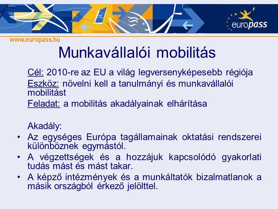 Munkavállalói mobilitás Cél: 2010-re az EU a világ legversenyképesebb régiója Eszköz: növelni kell a tanulmányi és munkavállalói mobilitást Feladat: a