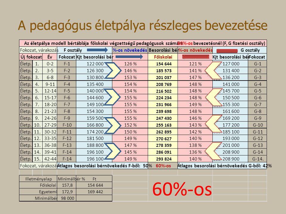 A pedagógus életpálya részleges bevezetése %-os növekedésBesorolási bér%-os növekedés ÉvFokozatKjt besorolási bérFőiskolaiKjt besorolási bérFokozat Életp.1.0-2F-1122 000126 % 154 644 121 %127 000G-1 Életp.2.3-5F-2126 300146 % 185 573 141 %131 400G-2 Életp.3.6-8F-3130 800153 % 201 037 147 %136 200G-3 Életp.4.9-11F-4135 400154 % 208 769 148 %141 000G-4 Életp.5.12-14F-5140 000154 % 216 502 148 %145 700G-5 Életp.6.15-17F-6144 600155 % 224 234 148 %150 500G-6 Életp.7.18-20F-7149 100155 % 231 966 149 %155 300G-7 Életp.8.21-23F-8154 300155 % 239 698 148 %161 600G-8 Életp.9.24-26F-9159 500155 % 247 430 146 %169 200G-9 Életp.10.27-29F-10166 800152 % 255 163 143 %177 200G-10 Életp.11.30-32F-11174 200150 % 262 895 142 %185 100G-11 Életp.12.33-35F-12181 500149 % 270 627 140 %193 000G-12 Életp.13.36-38F-13188 800147 % 278 359 138 %201 000G-13 Életp.14.39-41F-14196 100145 % 286 091 136 %208 900G-14 Életp.15.42-44F-14196 100149 % 293 824 140 %208 900G-14.