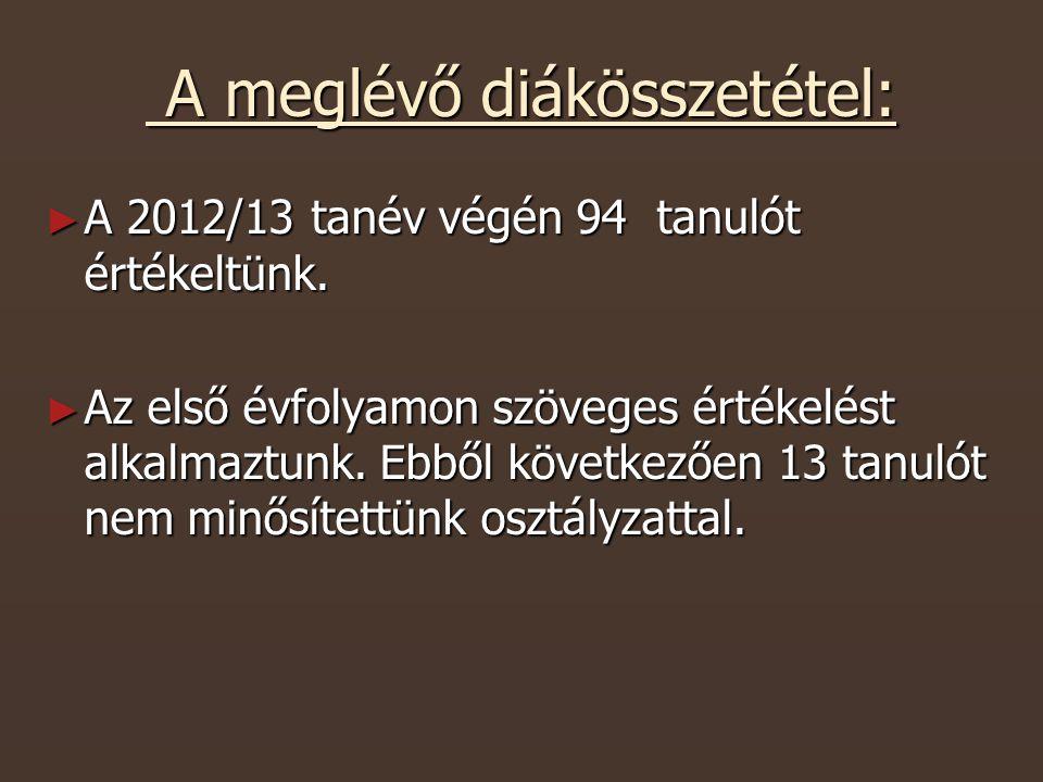 A meglévő diákösszetétel: A meglévő diákösszetétel: ► A 2012/13 tanév végén 94 tanulót értékeltünk.