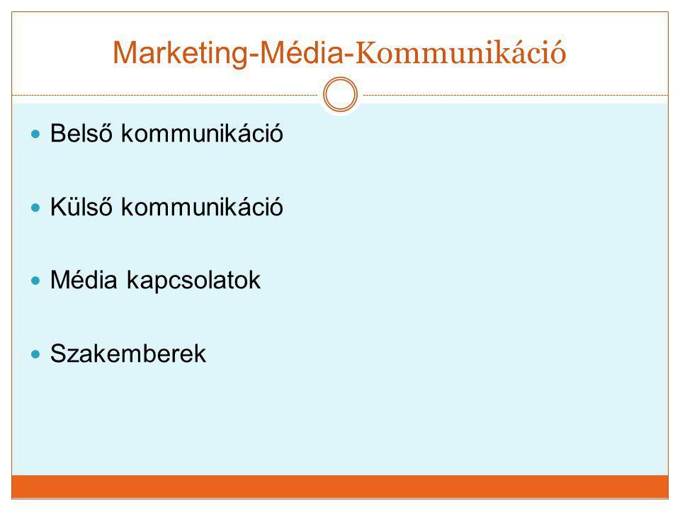 Marketing-Média- Kommunikáció  Belső kommunikáció  Külső kommunikáció  Média kapcsolatok  Szakemberek