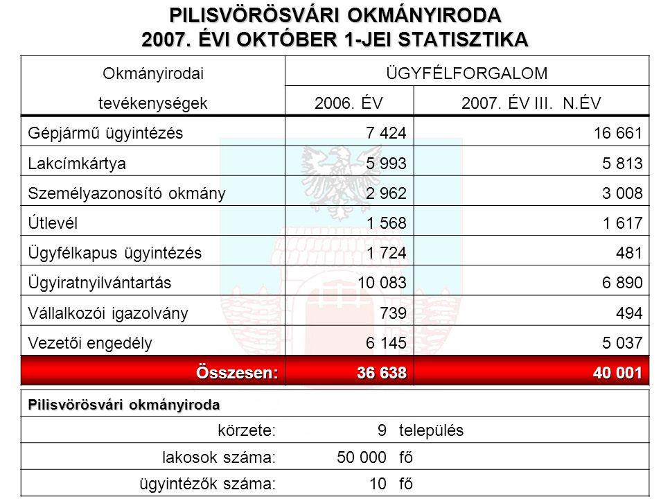 PILISVÖRÖSVÁRI OKMÁNYIRODA 2007.