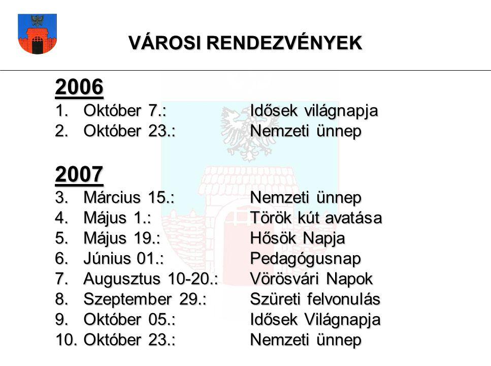 2006 1.Október 7.: Idősek világnapja 2. Október 23.: Nemzeti ünnep 2007 3.