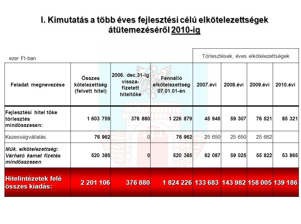 I. Kimutatás a több éves fejlesztési célú elkötelezettségek átütemezéséről 2010-ig ezer Ft-ban Törlesztések, éves elkötelezettségek Feladat megnevezés