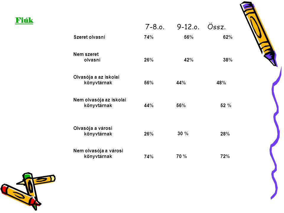 Szeret olvasni74%56%62% Nem szeret olvasni26%42%38% Olvasója a az iskolai könyvtárnak56% 44% 48% Nem olvasója az iskolai könyvtárnak44% 56% 52 % Olvasója a városi könyvtárnak26% 30 % 28% Nem olvasója a városi könyvtárnak74% 70 % 72% Fiúk 7-8.o.