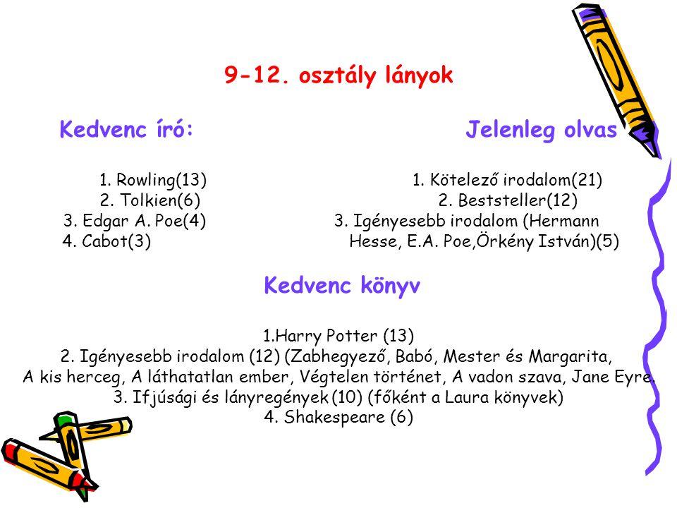 9-12. osztály lányok Kedvenc író: Jelenleg olvas 1.