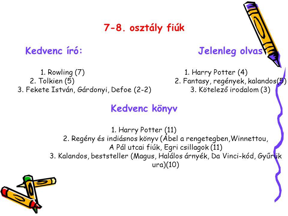 7-8. osztály fiúk Kedvenc író: Jelenleg olvas 1. Rowling (7)1.