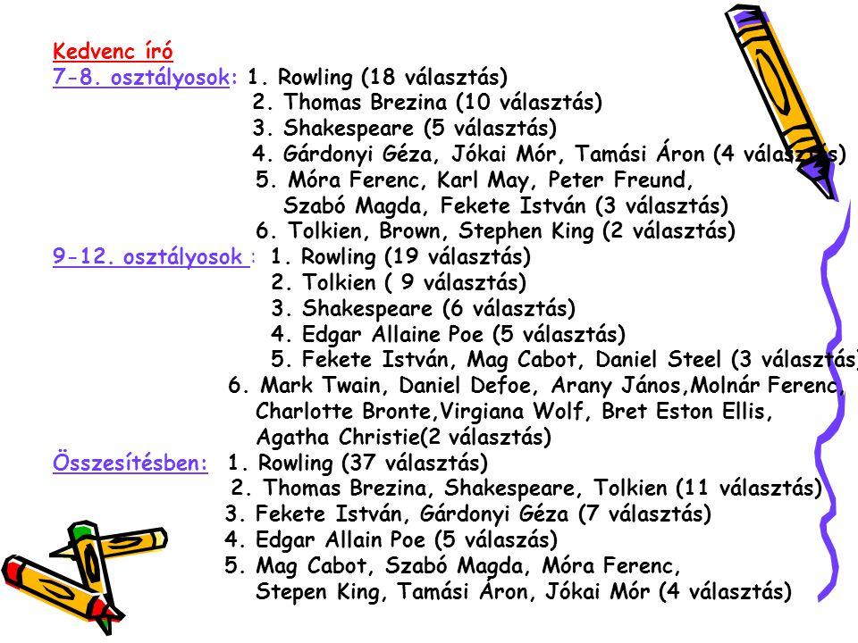 Kedvenc író 7-8. osztályosok: 1. Rowling (18 választás) 2.