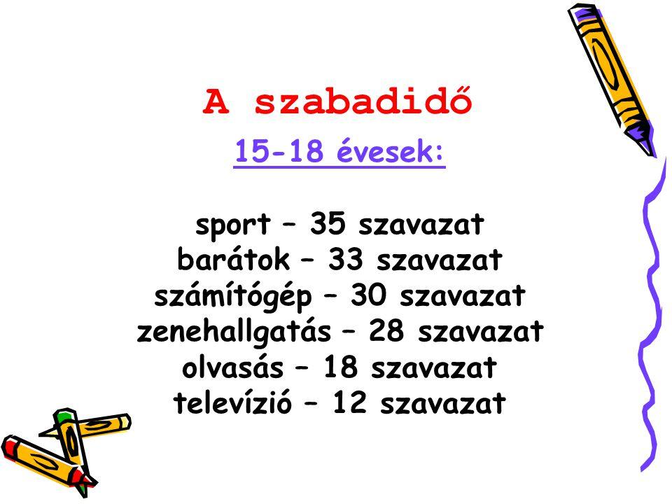 15-18 évesek: sport – 35 szavazat barátok – 33 szavazat számítógép – 30 szavazat zenehallgatás – 28 szavazat olvasás – 18 szavazat televízió – 12 szavazat A szabadidő