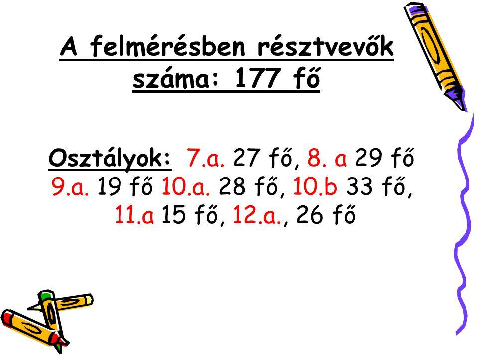 Osztályok: 7.a. 27 fő, 8. a 29 fő 9.a. 19 fő 10.a.