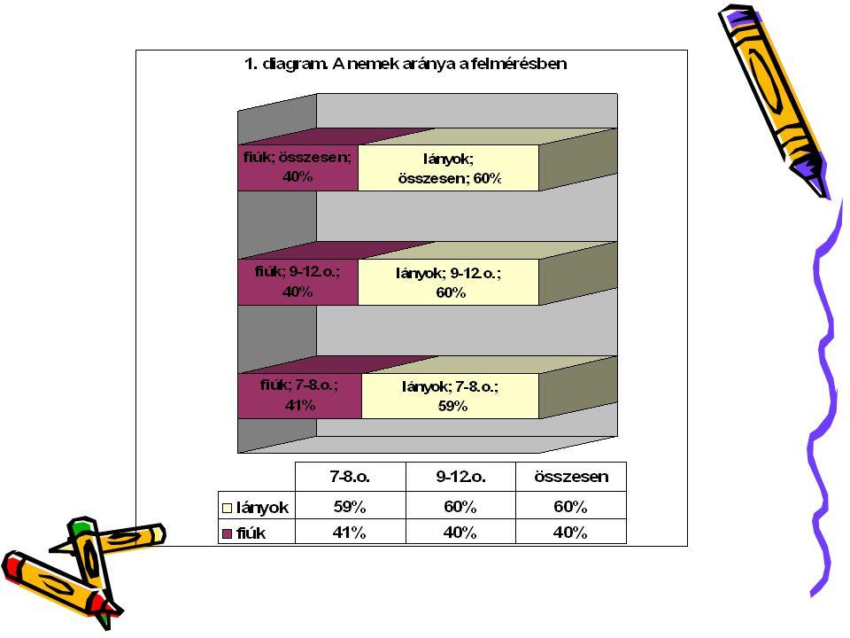 Osztály Igen Nem 7-8. o. 77% 23% 9-12. o. 70% 30% Összesen 72% 28%