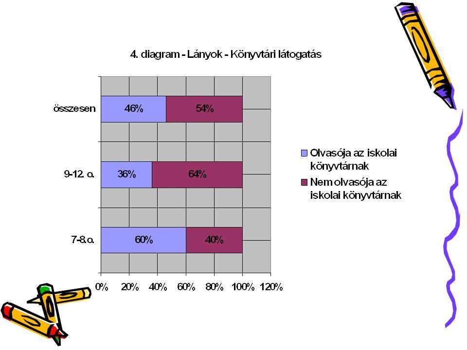 Szeret olvasni73%80% Nem szeret olvasni27%20% Olvasója az iskolai könyvtárnak60%36%46% Nem olvasója az iskolai könyvtárnak40%64% Olvasója a városi könyvtárnak54%35,6%38,6% Nem olvasója a városi könyvtárnak44%64,4%58,4% Lányok 7.-8.
