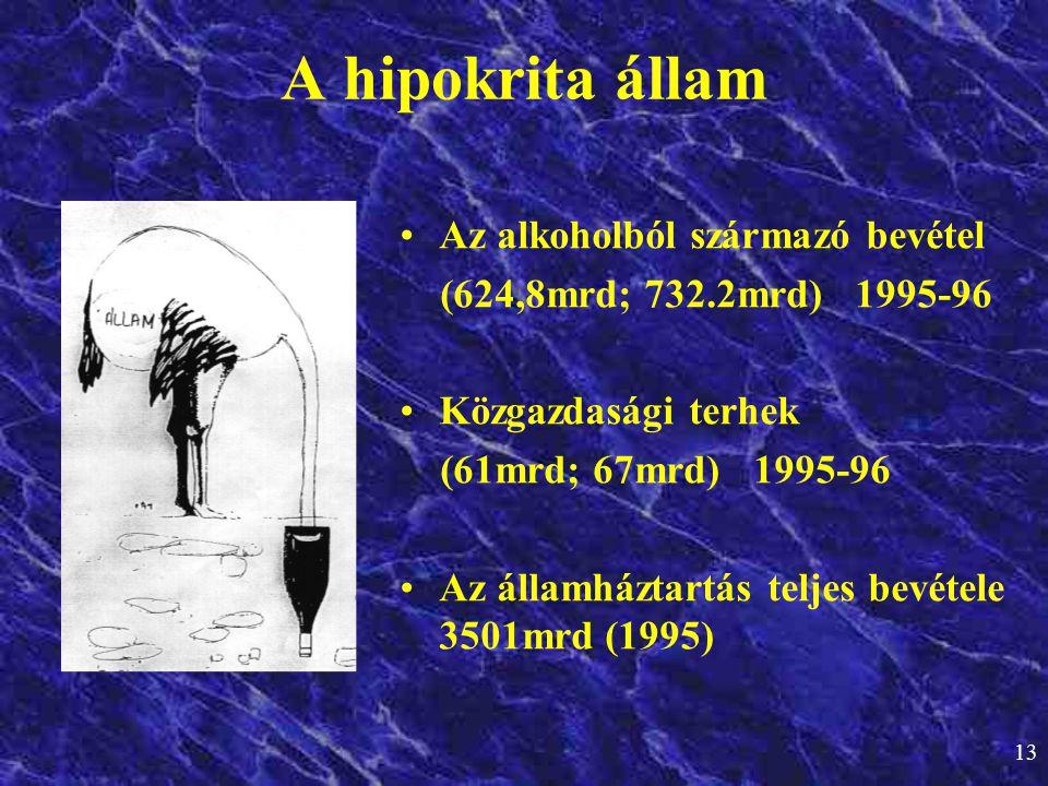 13 A hipokrita állam •Az alkoholból származó bevétel (624,8mrd; 732.2mrd) 1995-96 •Közgazdasági terhek (61mrd; 67mrd) 1995-96 •Az államháztartás telje