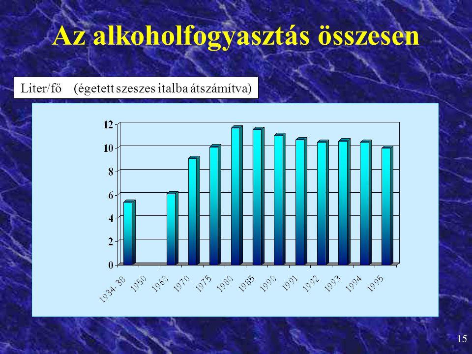 15 Az alkoholfogyasztás összesen Liter/fő (égetett szeszes italba átszámítva)
