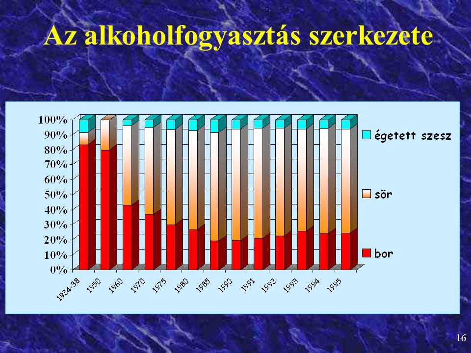 16 Az alkoholfogyasztás szerkezete