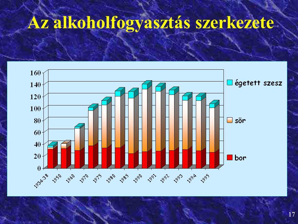 17 Az alkoholfogyasztás szerkezete
