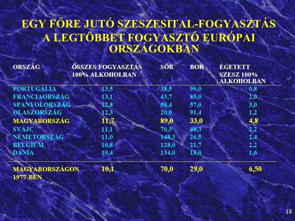 18 EGY FŐRE JUTÓ SZESZESITAL-FOGYASZTÁS A LEGTÖBBET FOGYASZTÓ EURÓPAI ORSZÁGOKBAN ORSZÁGÖSSZES FOGYASZTÁSSÖRBORÉGETETT 100% ALKOHOLBANSZESZ 100% ALKOH