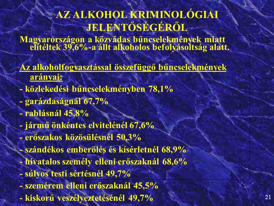 21 Magyarországon a közvádas bűncselekmények miatt elítéltek 39,6%-a állt alkoholos befolyásoltság alatt. Az alkoholfogyasztással összefüggő bűncselek