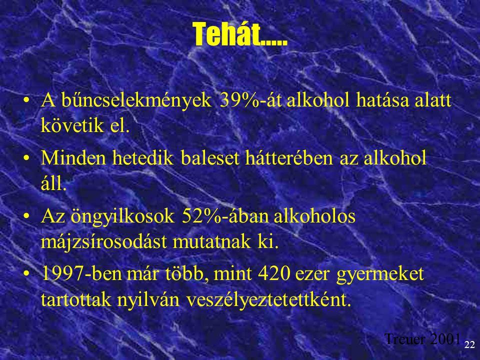 22 Tehát….. •A bűncselekmények 39%-át alkohol hatása alatt követik el. •Minden hetedik baleset hátterében az alkohol áll. •Az öngyilkosok 52%-ában alk