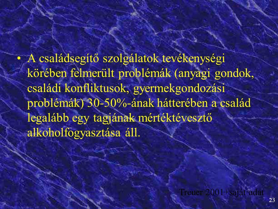 23 •A családsegítő szolgálatok tevékenységi körében felmerült problémák (anyagi gondok, családi konfliktusok, gyermekgondozási problémák) 30-50%-ának
