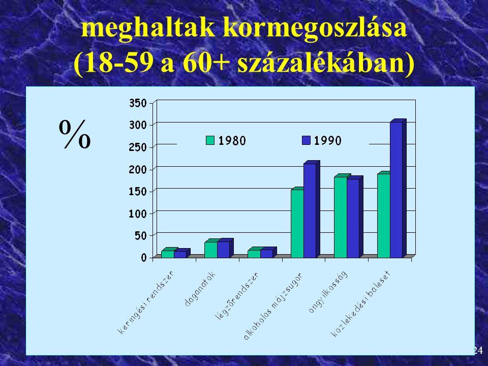 24 meghaltak kormegoszlása (18-59 a 60+ százalékában) %
