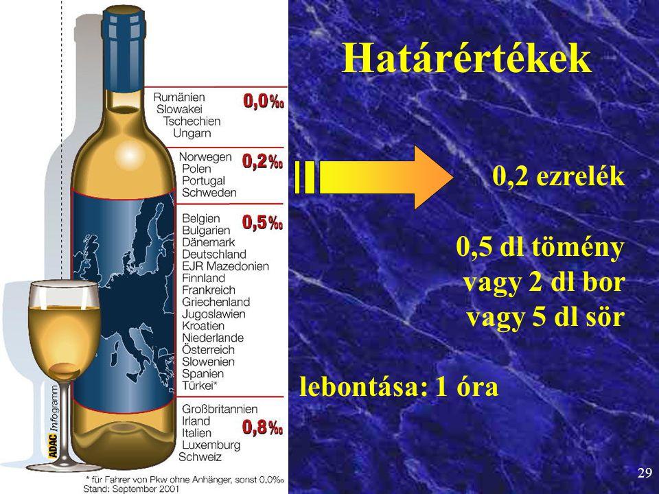 29 Határértékek 0,2 ezrelék 0,5 dl tömény vagy 2 dl bor vagy 5 dl sör lebontása: 1 óra