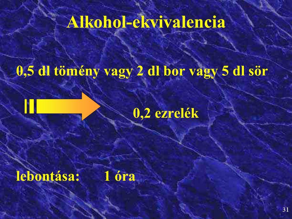 31 Alkohol-ekvivalencia 0,5 dl tömény vagy 2 dl bor vagy 5 dl sör 0,2 ezrelék lebontása: 1 óra