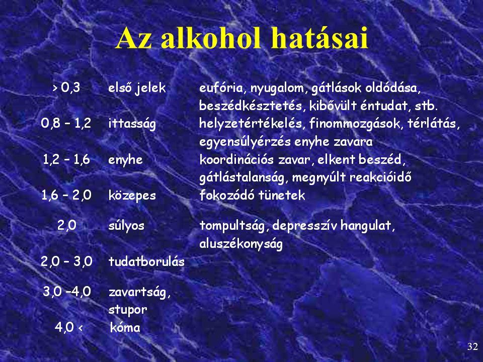 32 Az alkohol hatásai