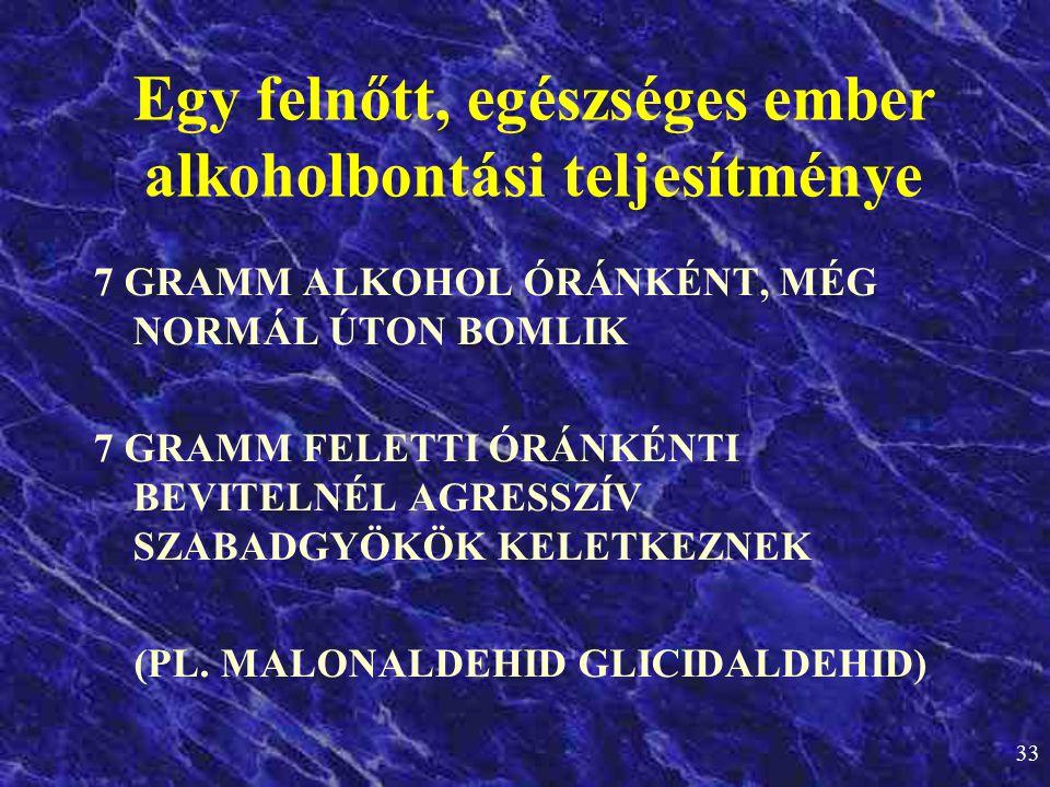 33 7 GRAMM ALKOHOL ÓRÁNKÉNT, MÉG NORMÁL ÚTON BOMLIK 7 GRAMM FELETTI ÓRÁNKÉNTI BEVITELNÉL AGRESSZÍV SZABADGYÖKÖK KELETKEZNEK (PL. MALONALDEHID GLICIDAL