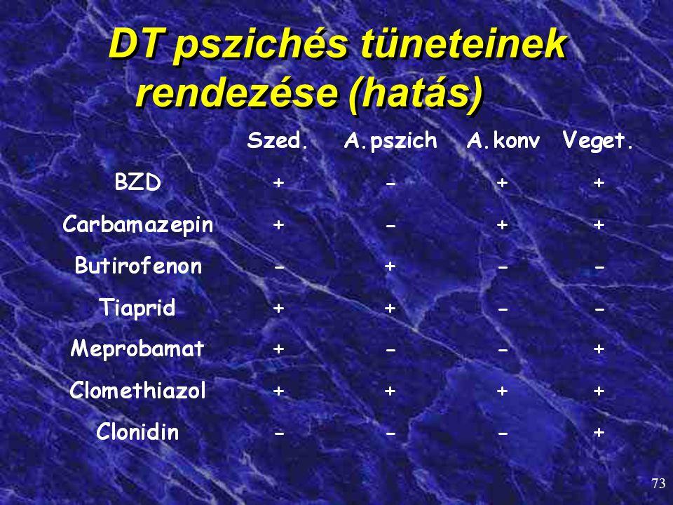 73 DT pszichés tüneteinek rendezése (hatás)