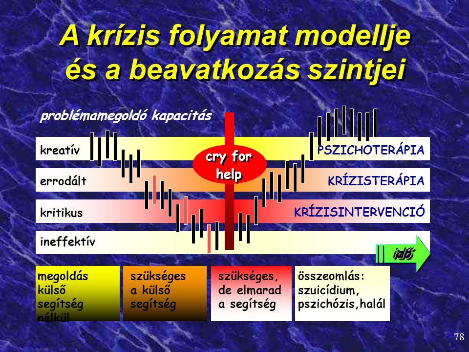 78 A krízis folyamat modellje és a beavatkozás szintjei errodált KRÍZISTERÁPIA kreatív PSZICHOTERÁPIA problémamegoldó kapacitás kritikus ineffektív me