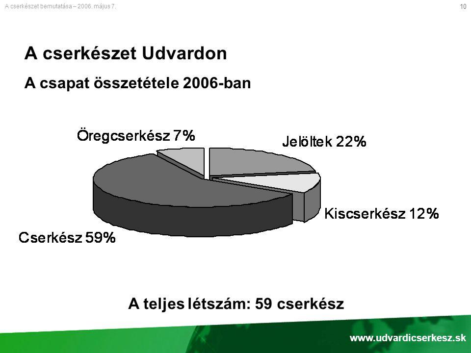 10 A cserkészet Udvardon A csapat összetétele 2006-ban A cserkészet bemutatása – 2006.