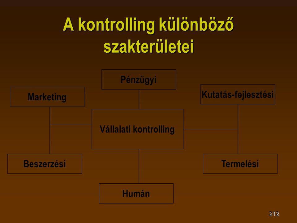 212 A kontrolling különböző szakterületei Vállalati kontrolling Pénzügyi Marketing Termelési Kutatás-fejlesztési Humán Beszerzési