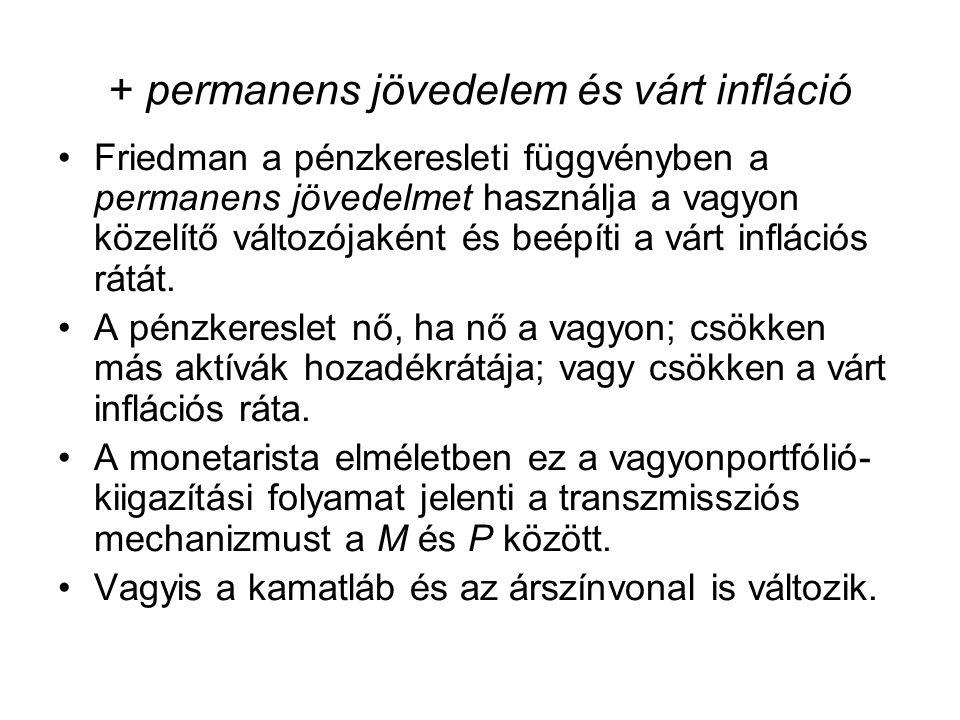 + permanens jövedelem és várt infláció •Friedman a pénzkeresleti függvényben a permanens jövedelmet használja a vagyon közelítő változójaként és beépí