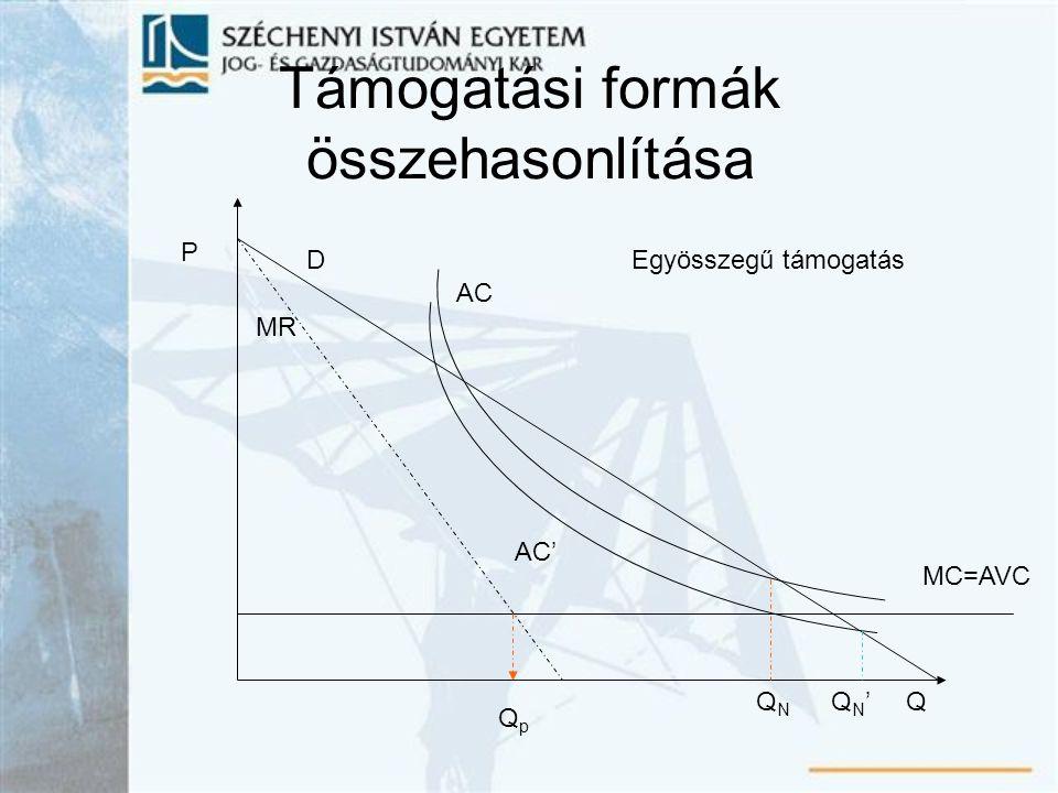 Támogatási formák összehasonlítása AC P D Q MR MC=AVC QpQp QNQN AC' QN'QN' Egyösszegű támogatás