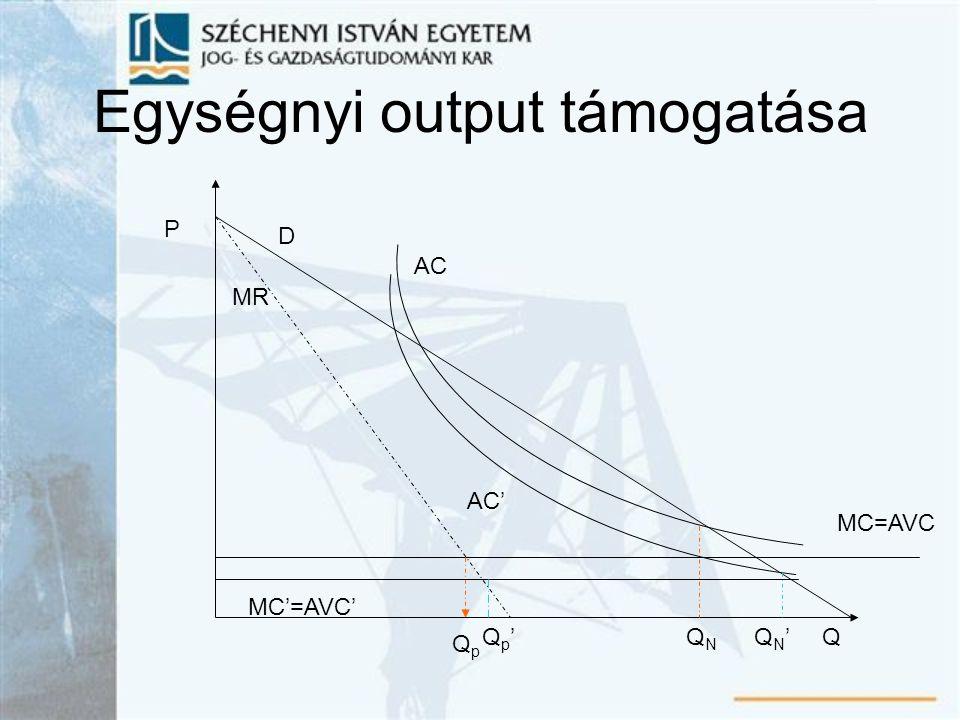 Egységnyi output támogatása AC P D Q MR MC=AVC QpQp QNQN AC' QN'QN' MC'=AVC' Qp'Qp'