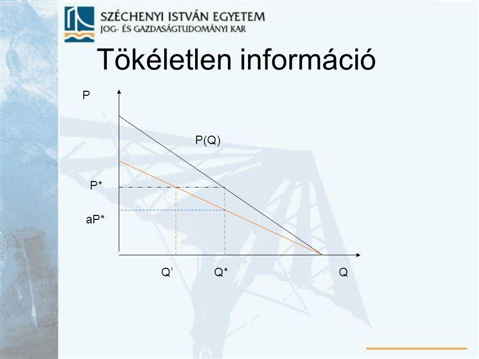 Tökéletlen információ P(Q) P Q aP* P* Q'Q*