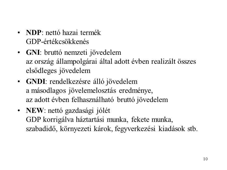 10 •NDP: nettó hazai termék GDP-értékcsökkenés •GNI: bruttó nemzeti jövedelem az ország állampolgárai által adott évben realizált összes elsődleges jö