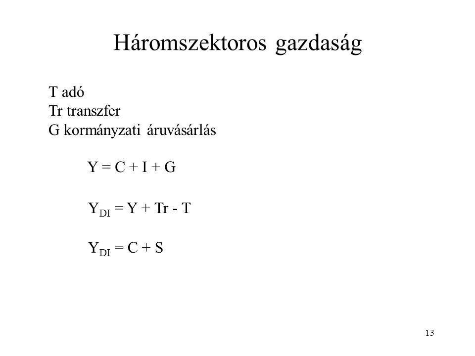 13 Háromszektoros gazdaság T adó Tr transzfer G kormányzati áruvásárlás Y = C + I + G Y DI = Y + Tr - T Y DI = C + S