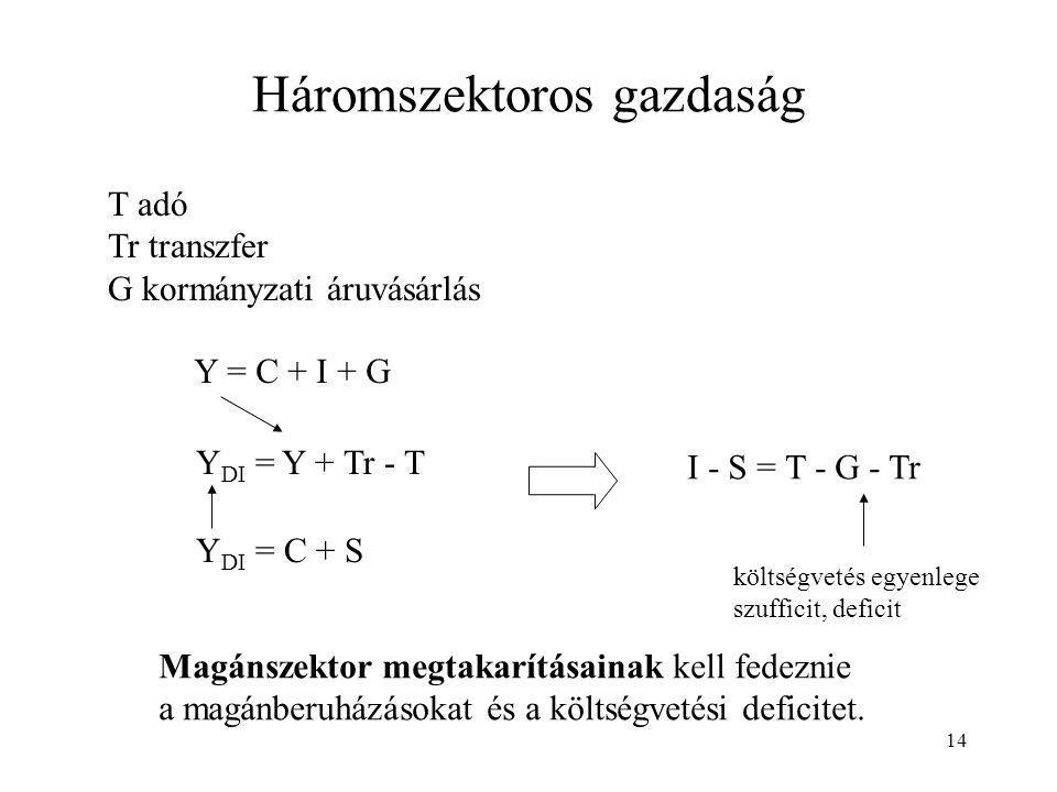 14 Háromszektoros gazdaság T adó Tr transzfer G kormányzati áruvásárlás Y = C + I + G Y DI = Y + Tr - T Y DI = C + S I - S = T - G - Tr költségvetés e