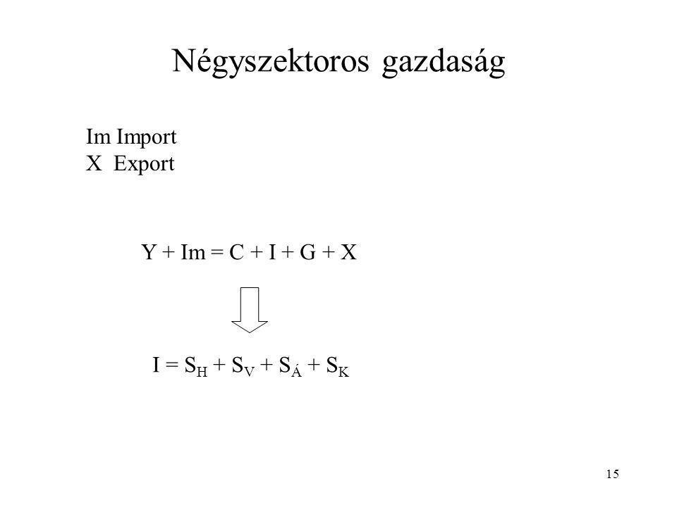 15 Négyszektoros gazdaság Im Import X Export Y + Im = C + I + G + X I = S H + S V + S Á + S K