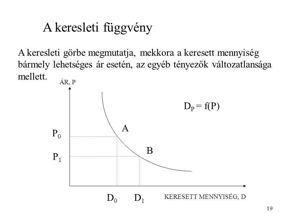 19 A keresleti függvény A keresleti görbe megmutatja, mekkora a keresett mennyiség bármely lehetséges ár esetén, az egyéb tényezők változatlansága mel