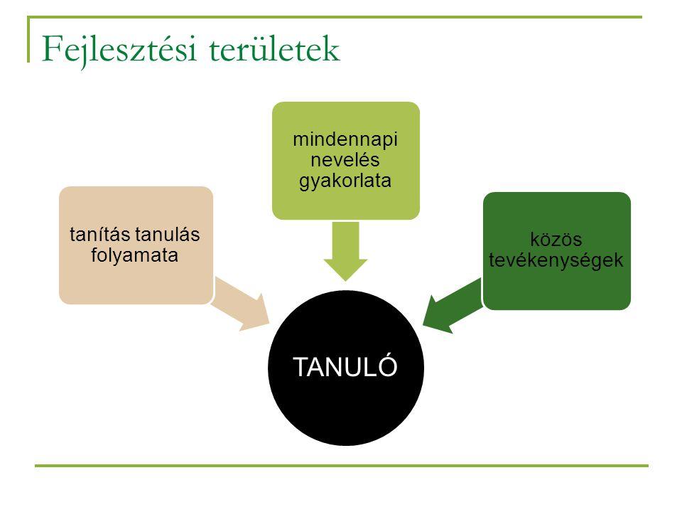 Fejlesztési területek TANULÓ tanítás tanulás folyamata mindennapi nevelés gyakorlata közös tevékenységek