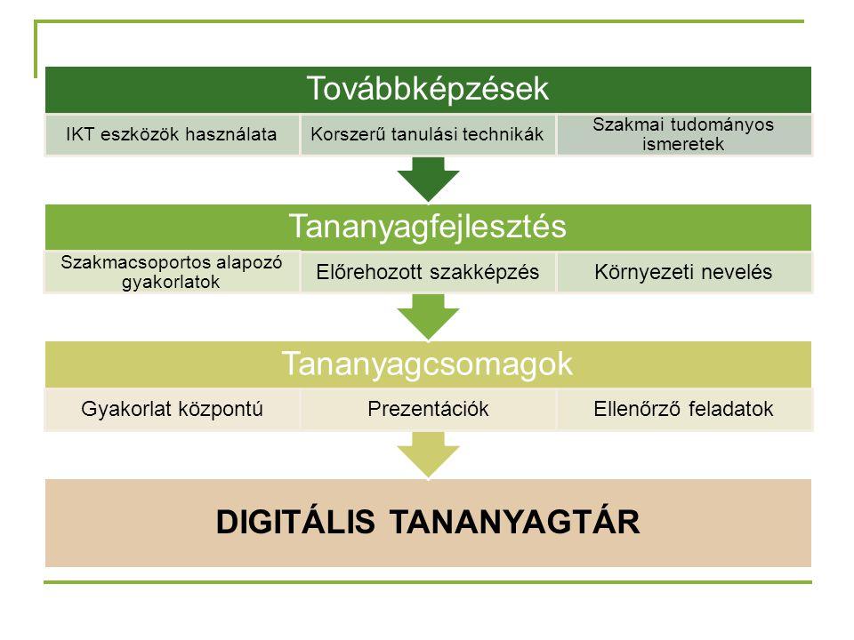 DIGITÁLIS TANANYAGTÁR Tananyagcsomagok Gyakorlat központúPrezentációkEllenőrző feladatok Tananyagfejlesztés Szakmacsoportos alapozó gyakorlatok Előrehozott szakképzésKörnyezeti nevelés Továbbképzések IKT eszközök használataKorszerű tanulási technikák Szakmai tudományos ismeretek