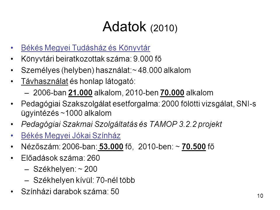 Adatok (2010) •Békés Megyei Tudásház és Könyvtár •Könyvtári beiratkozottak száma: 9.000 fő •Személyes (helyben) használat:~ 48.000 alkalom •Távhasználat és honlap látogató: –2006-ban 21.000 alkalom, 2010-ben 70.000 alkalom •Pedagógiai Szakszolgálat esetforgalma: 2000 fölötti vizsgálat, SNI-s ügyintézés ~1000 alkalom •Pedagógiai Szakmai Szolgáltatás és TAMOP 3.2.2 projekt •Békés Megyei Jókai Színház •Nézőszám: 2006-ban: 53.000 fő, 2010-ben: ~ 70.500 fő •Előadások száma: 260 –Székhelyen: ~ 200 –Székhelyen kívül: 70-nél több •Színházi darabok száma: 50 10