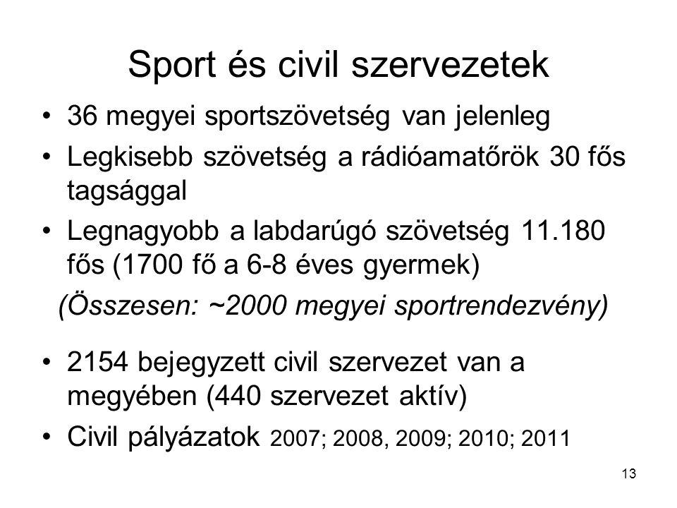 Sport és civil szervezetek •36 megyei sportszövetség van jelenleg •Legkisebb szövetség a rádióamatőrök 30 fős tagsággal •Legnagyobb a labdarúgó szövetség 11.180 fős (1700 fő a 6-8 éves gyermek) (Összesen: ~2000 megyei sportrendezvény) •2154 bejegyzett civil szervezet van a megyében (440 szervezet aktív) •Civil pályázatok 2007; 2008, 2009; 2010; 2011 13