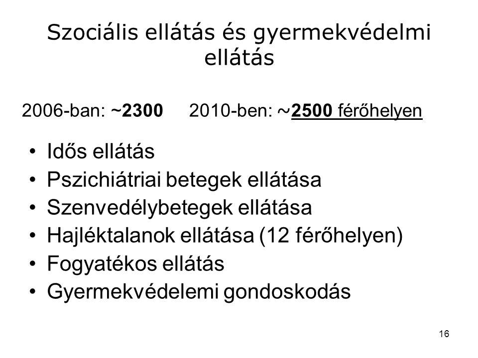 Szociális ellátás és gyermekvédelmi ellátás •Idős ellátás •Pszichiátriai betegek ellátása •Szenvedélybetegek ellátása •Hajléktalanok ellátása (12 férőhelyen) •Fogyatékos ellátás •Gyermekvédelemi gondoskodás 2006-ban: ~2300 2010-ben: ~ 2500 férőhelyen 16